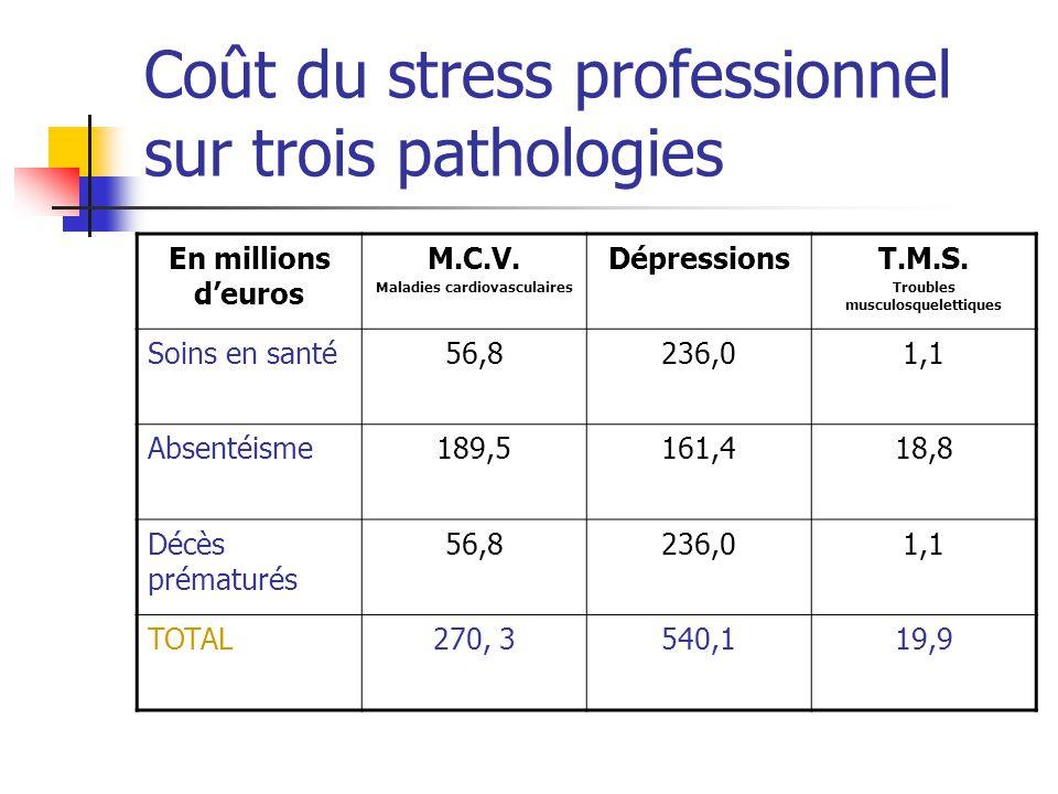 Coût du stress professionnel sur trois pathologies