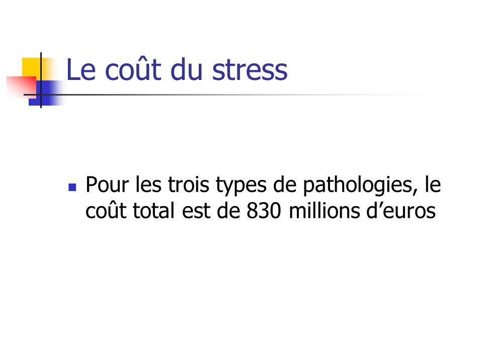 Le coût du stress Pour les trois types de pathologies, le coût total est de 830 millions d'euros