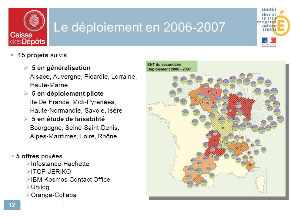 Le déploiement en 2006-2007 Situation 2006 15 projets suivis