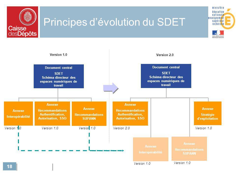 Principes d'évolution du SDET