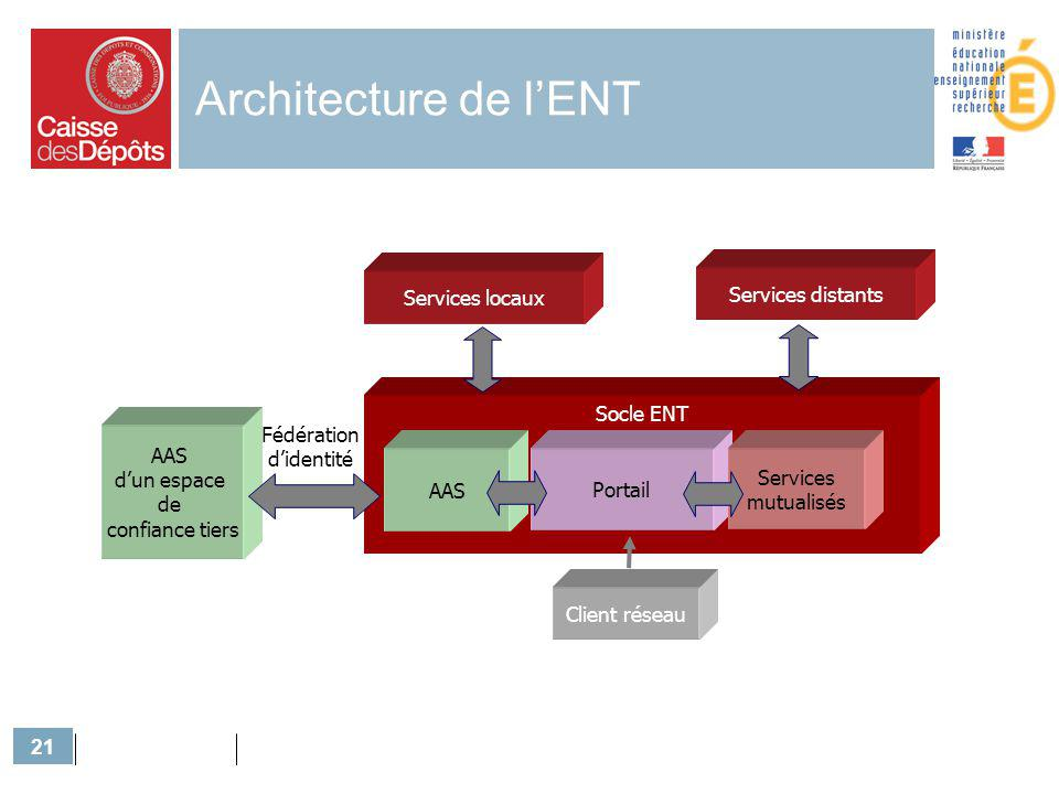 Architecture de l'ENT Services distants Services locaux Socle ENT