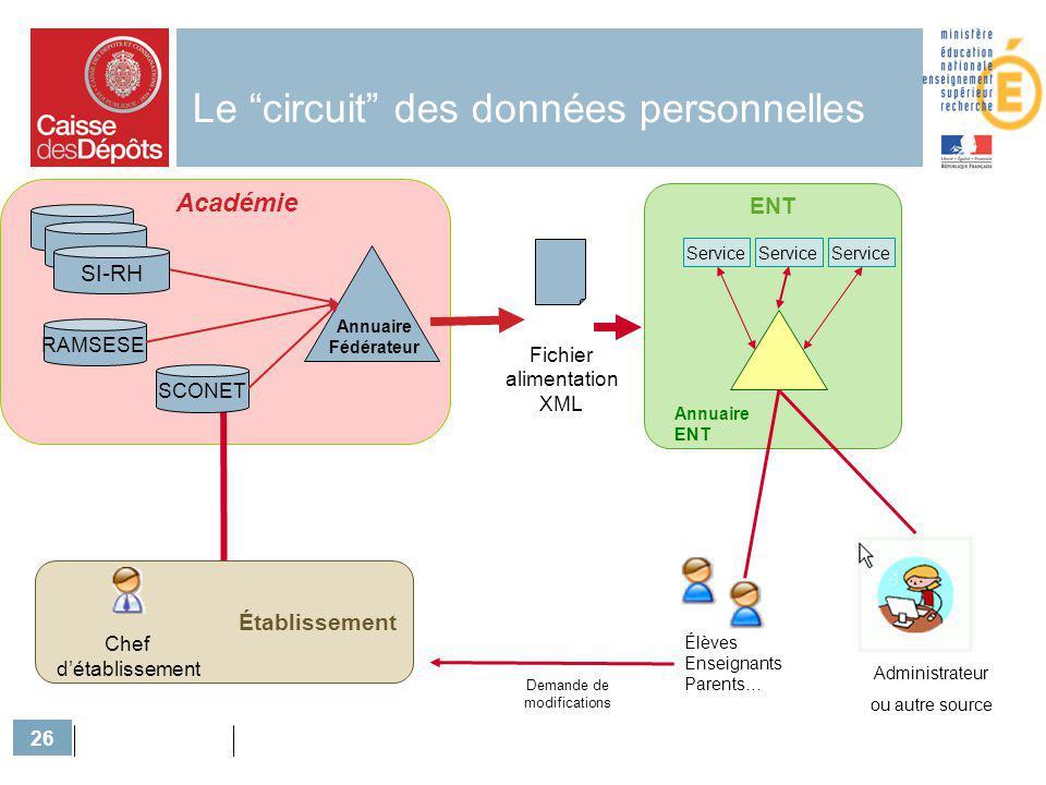 Le circuit des données personnelles