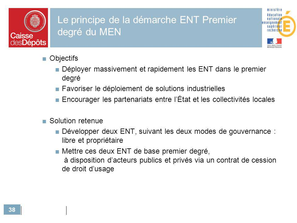 Le principe de la démarche ENT Premier degré du MEN