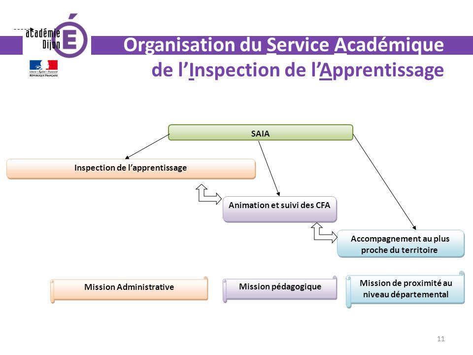 Organisation du Service Académique de l'Inspection de l'Apprentissage