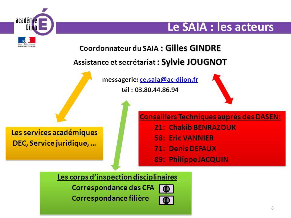 Le SAIA : les acteurs Coordonnateur du SAIA : Gilles GINDRE
