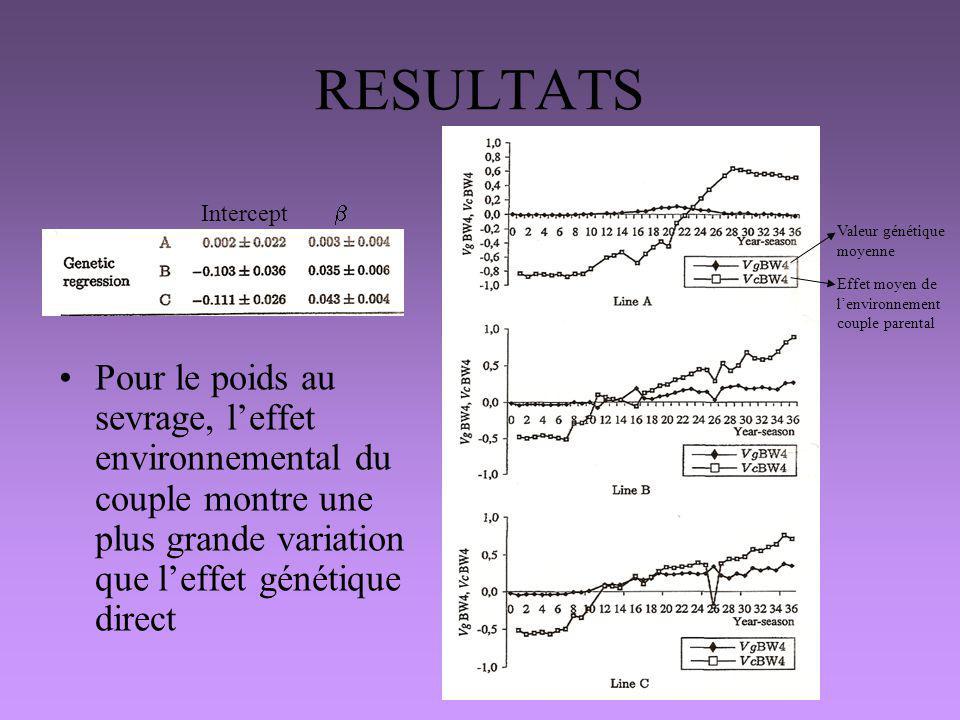 RESULTATS Intercept b. Valeur génétique moyenne. Effet moyen de l'environnement couple parental.