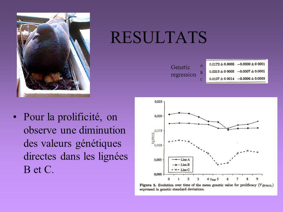 RESULTATS Genetic regression. A. B. C.