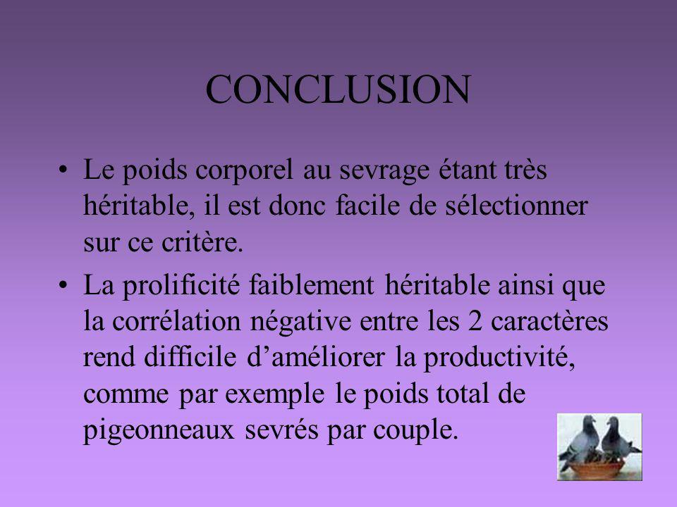 CONCLUSION Le poids corporel au sevrage étant très héritable, il est donc facile de sélectionner sur ce critère.