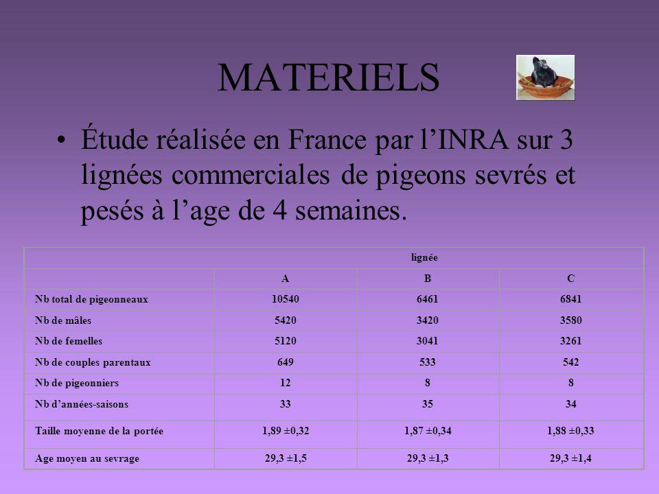 MATERIELS Étude réalisée en France par l'INRA sur 3 lignées commerciales de pigeons sevrés et pesés à l'age de 4 semaines.
