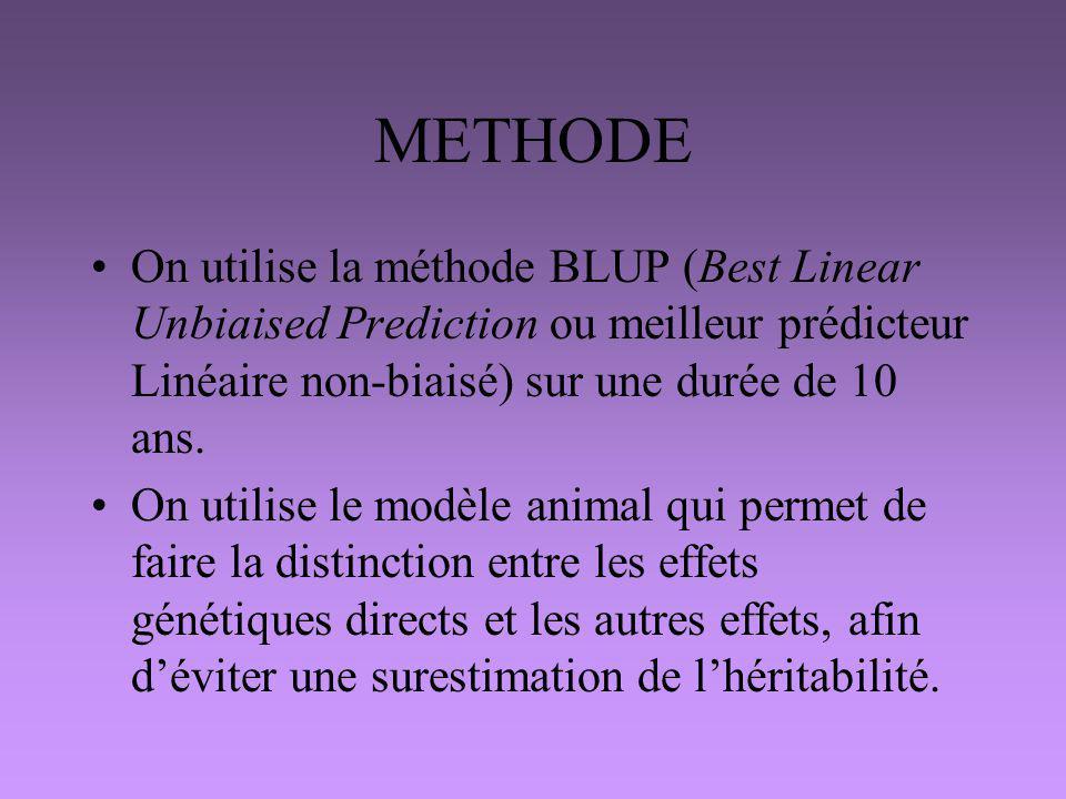 METHODE On utilise la méthode BLUP (Best Linear Unbiaised Prediction ou meilleur prédicteur Linéaire non-biaisé) sur une durée de 10 ans.