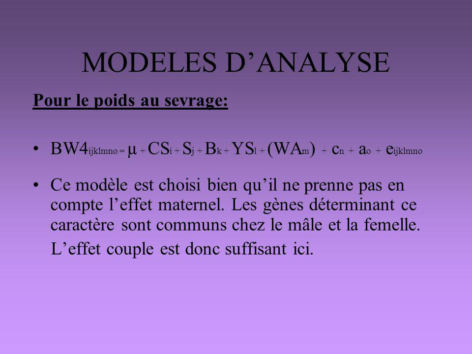 MODELES D'ANALYSE Pour le poids au sevrage: