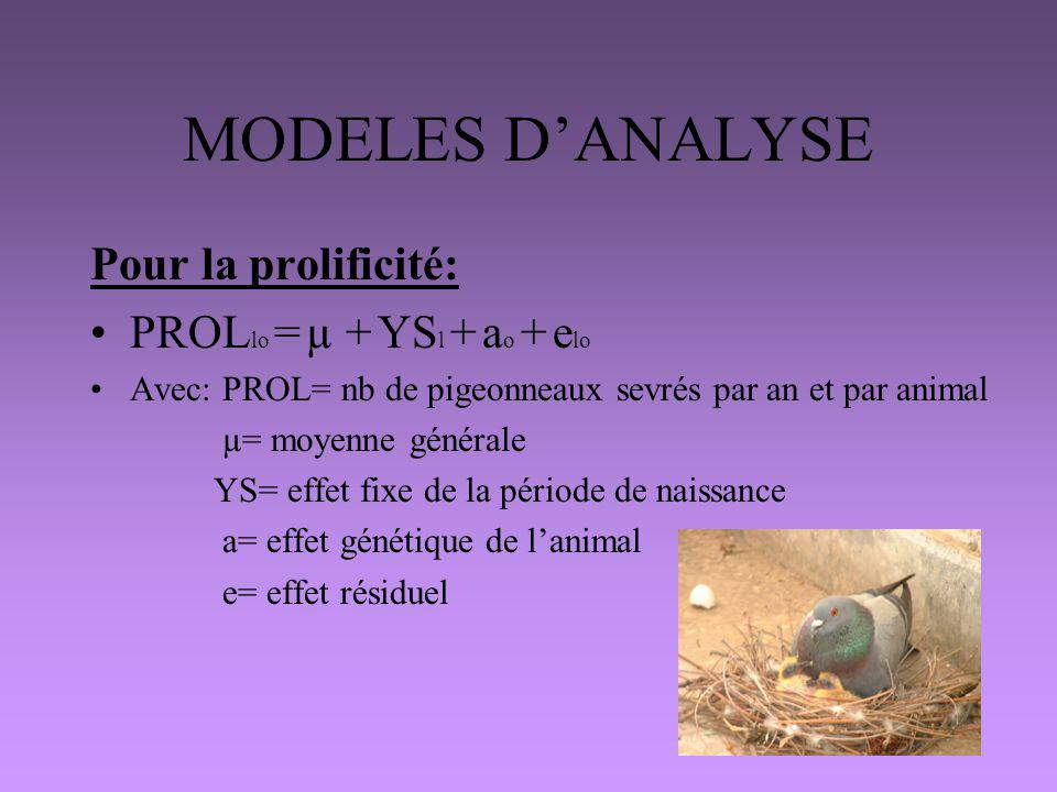 MODELES D'ANALYSE Pour la prolificité: PROLlo = µ + YSl + ao + elo
