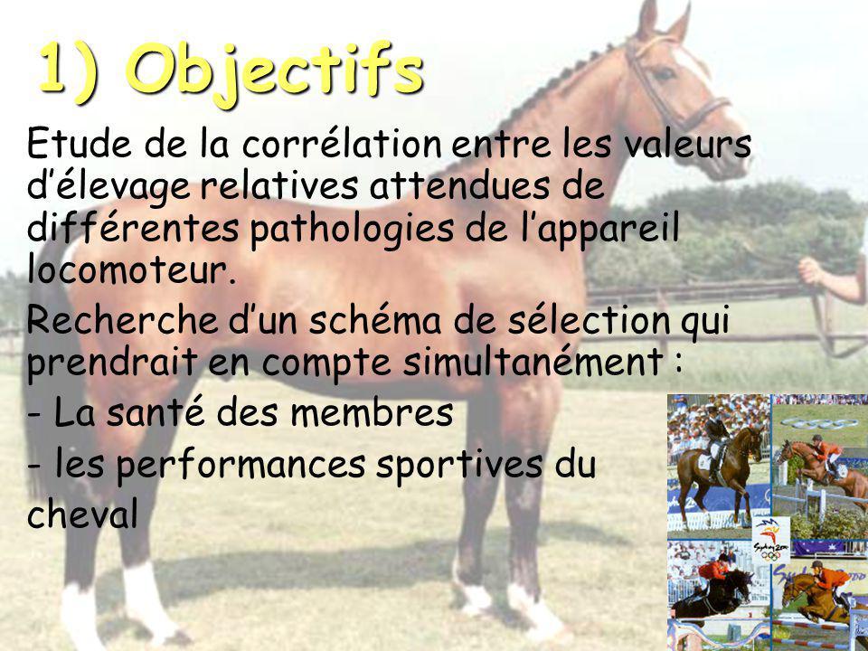 1) Objectifs Etude de la corrélation entre les valeurs d'élevage relatives attendues de différentes pathologies de l'appareil locomoteur.