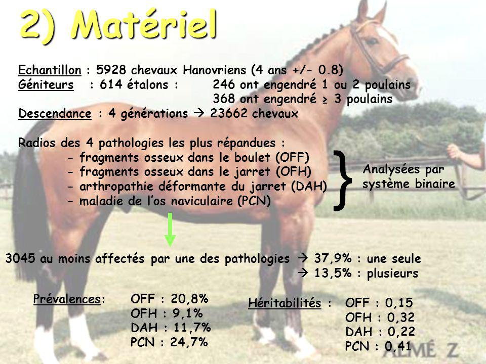 } 2) Matériel Echantillon : 5928 chevaux Hanovriens (4 ans +/- 0.8)
