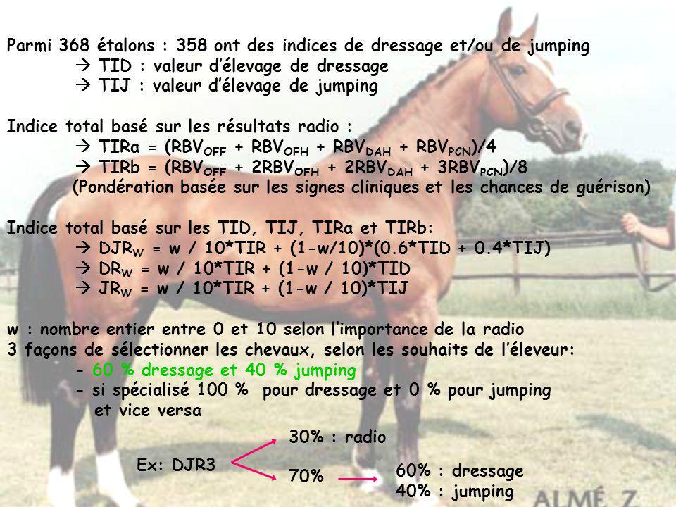 Parmi 368 étalons : 358 ont des indices de dressage et/ou de jumping