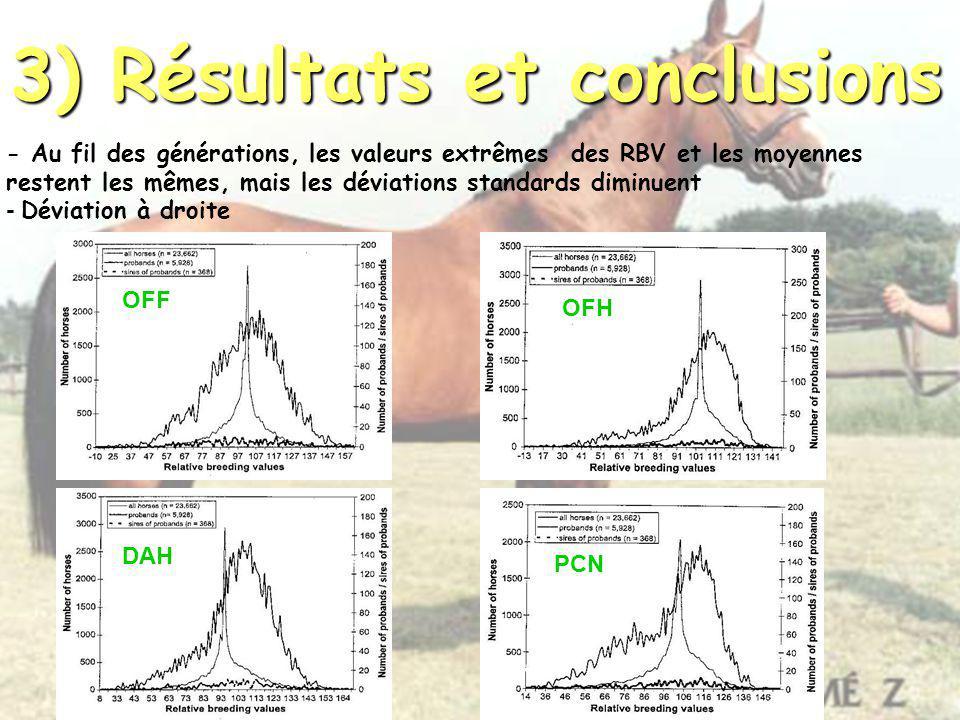 3) Résultats et conclusions