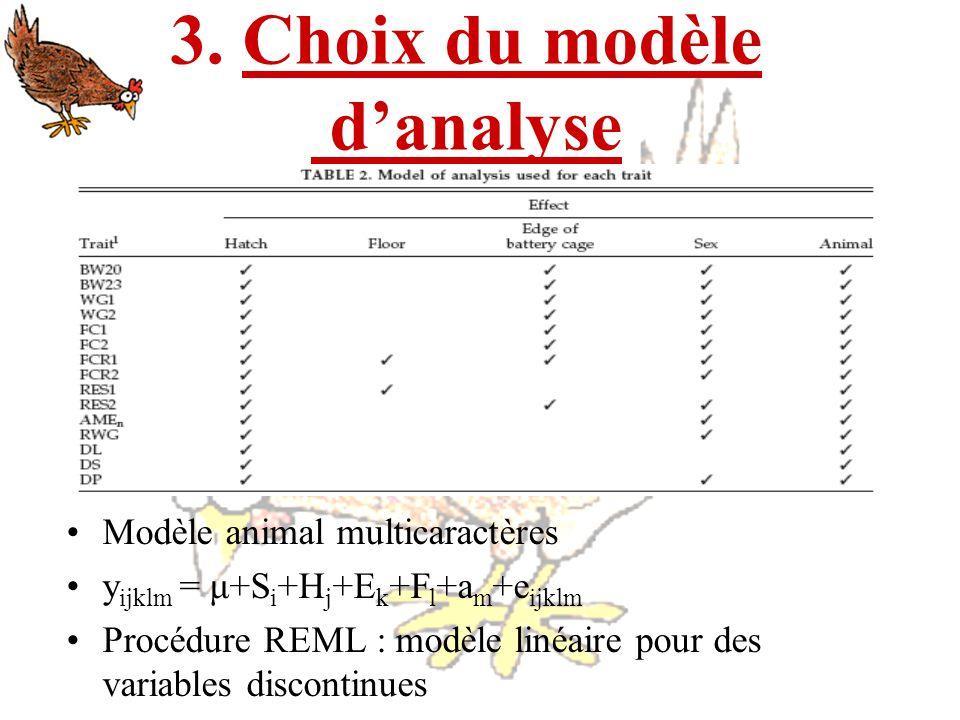 3. Choix du modèle d'analyse