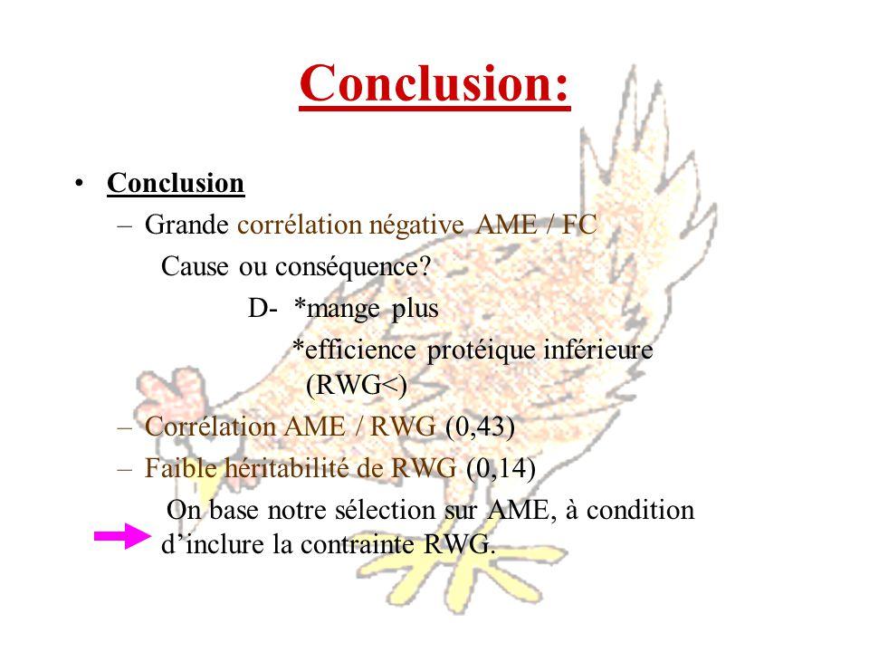 Conclusion: Conclusion Grande corrélation négative AME / FC