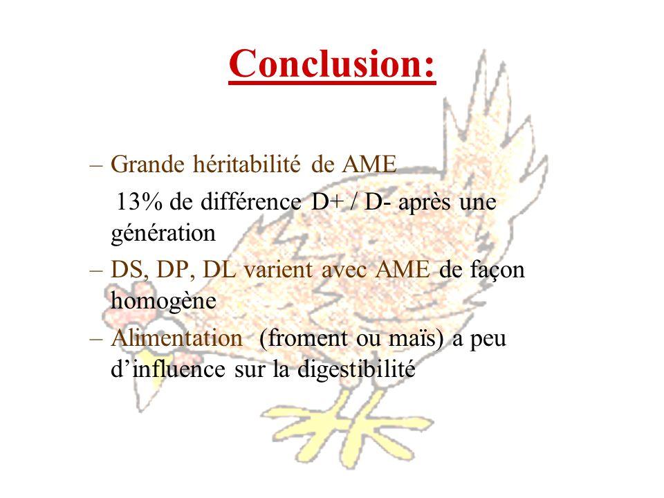 Conclusion: Grande héritabilité de AME