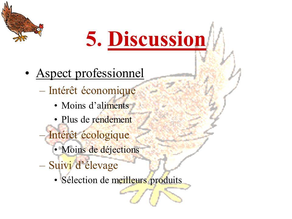 5. Discussion Aspect professionnel Intérêt économique