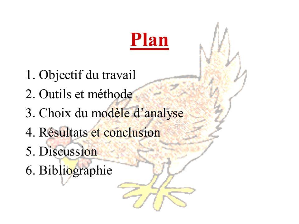 Plan 1. Objectif du travail 2. Outils et méthode