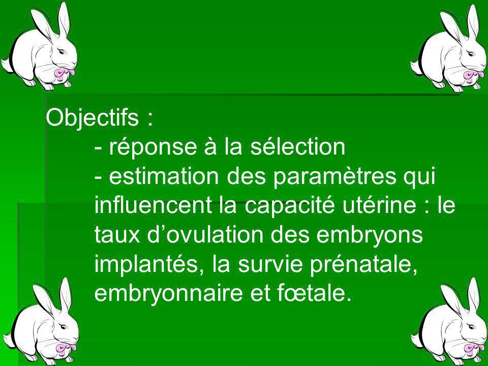 Objectifs : - réponse à la sélection. - estimation des paramètres qui. influencent la capacité utérine : le.