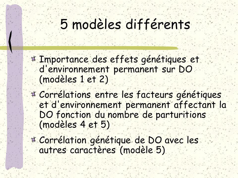 5 modèles différents Importance des effets génétiques et d environnement permanent sur DO (modèles 1 et 2)
