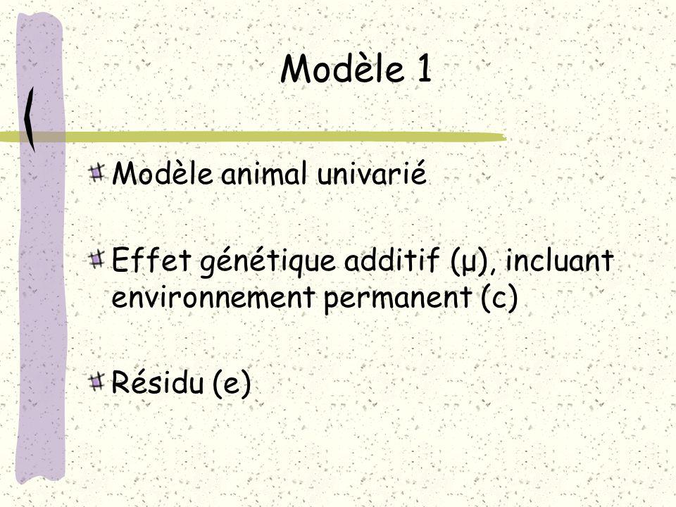 Modèle 1 Modèle animal univarié