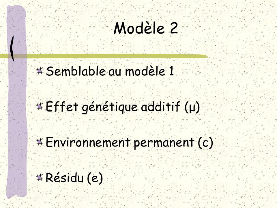 Modèle 2 Semblable au modèle 1 Effet génétique additif (μ)