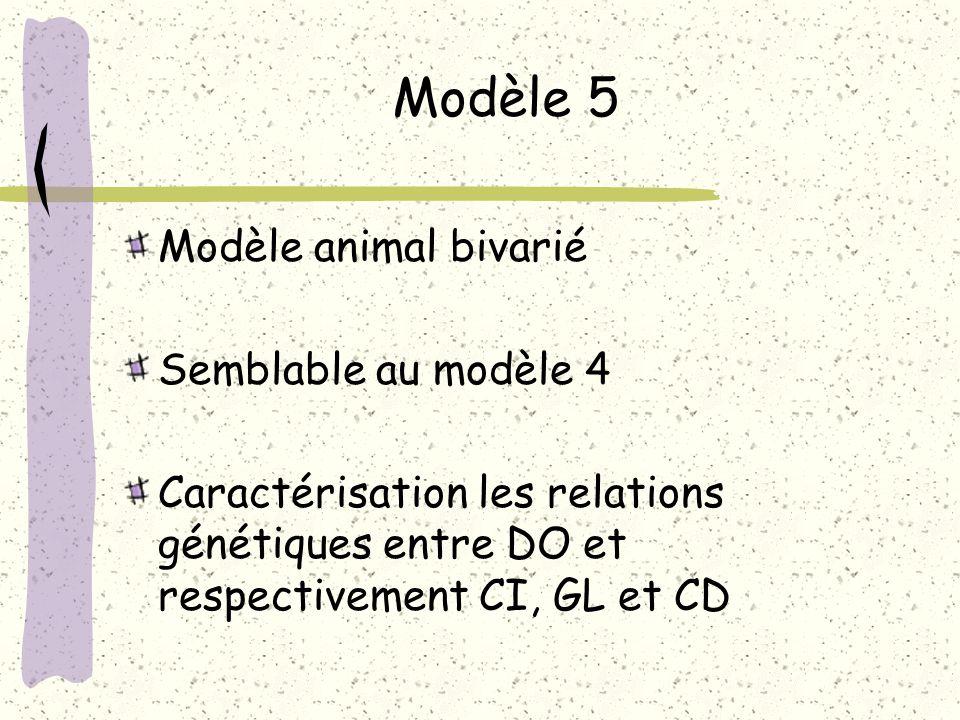 Modèle 5 Modèle animal bivarié Semblable au modèle 4