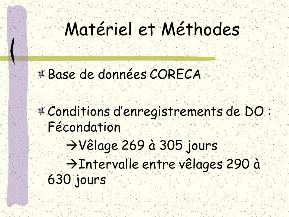 Matériel et Méthodes Base de données CORECA