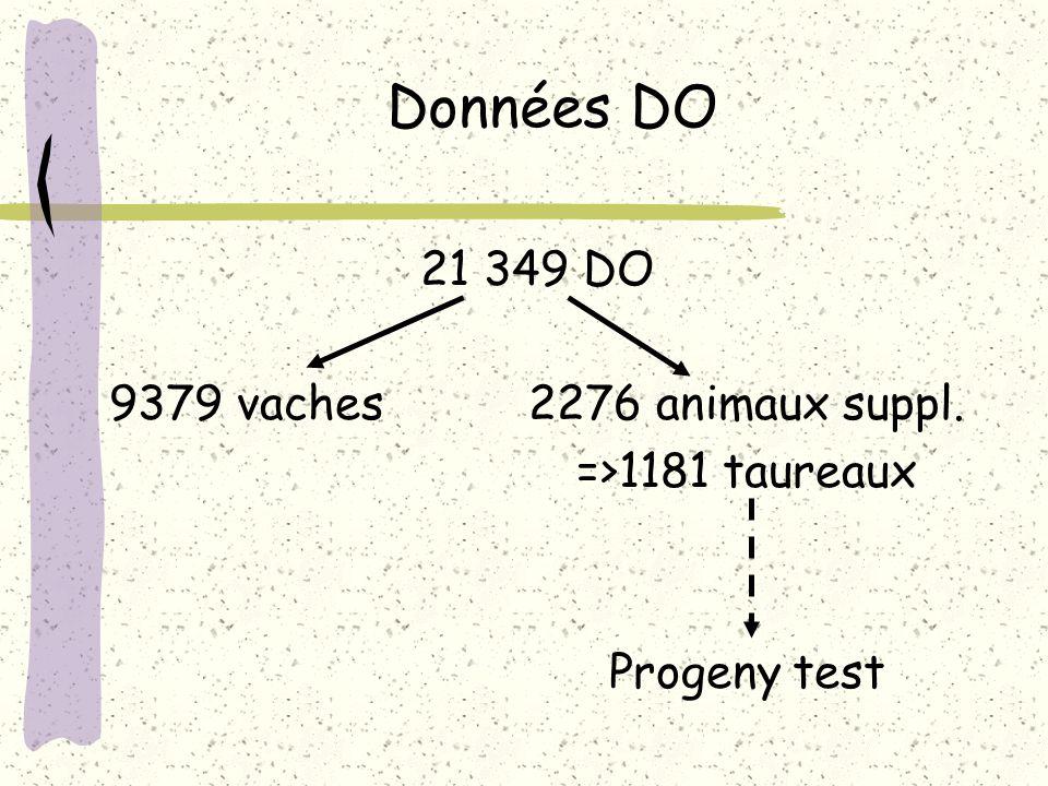 Données DO 21 349 DO 9379 vaches 2276 animaux suppl.