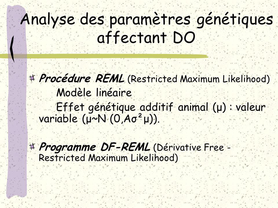 Analyse des paramètres génétiques affectant DO