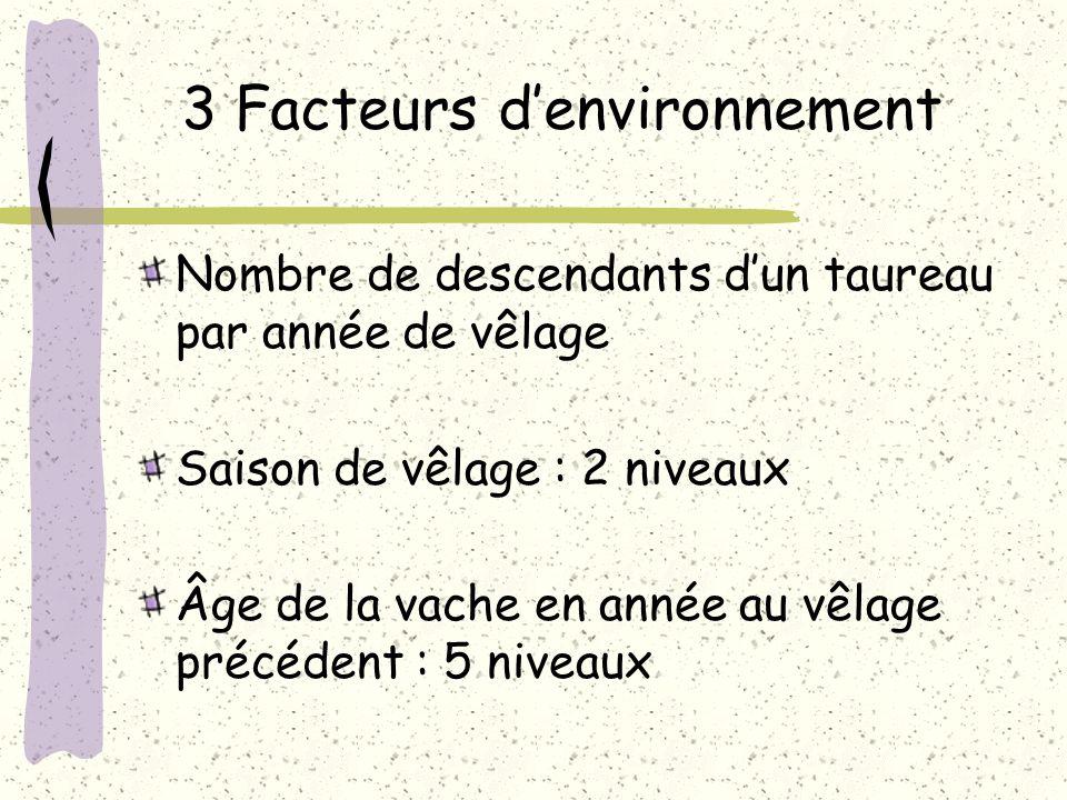 3 Facteurs d'environnement