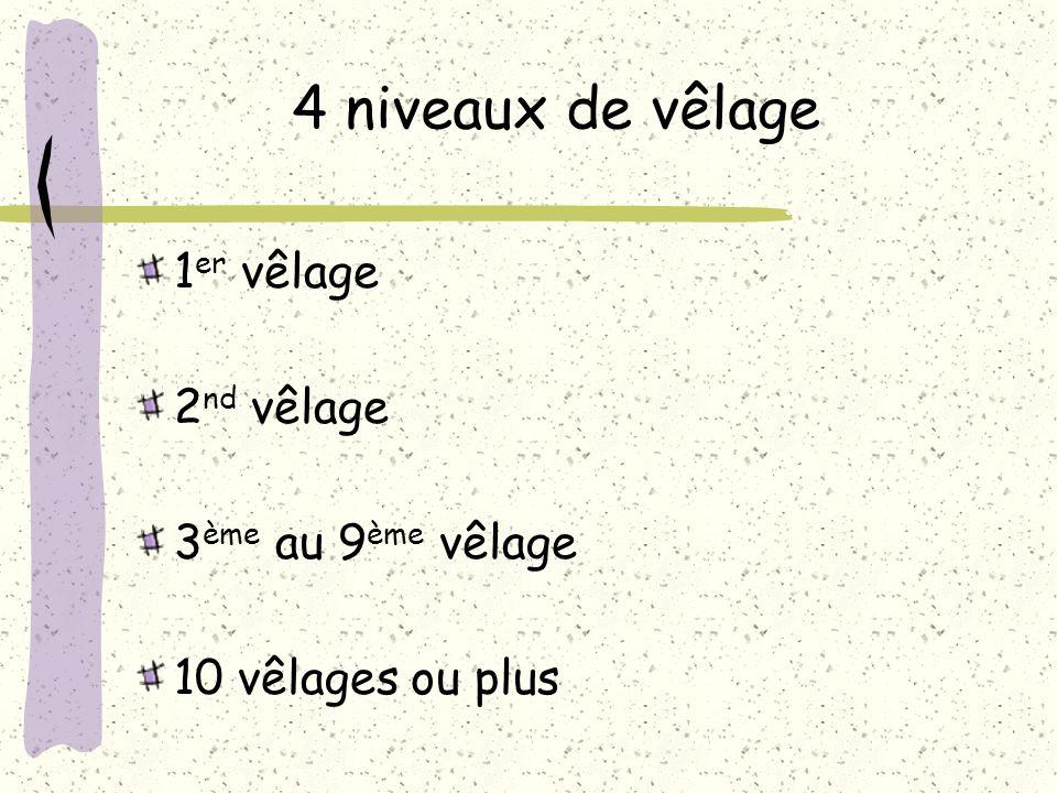 4 niveaux de vêlage 1er vêlage 2nd vêlage 3ème au 9ème vêlage