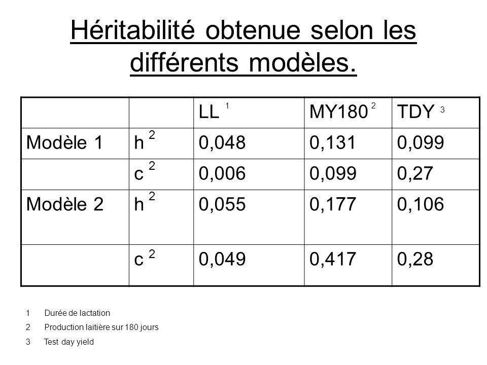 Héritabilité obtenue selon les différents modèles.