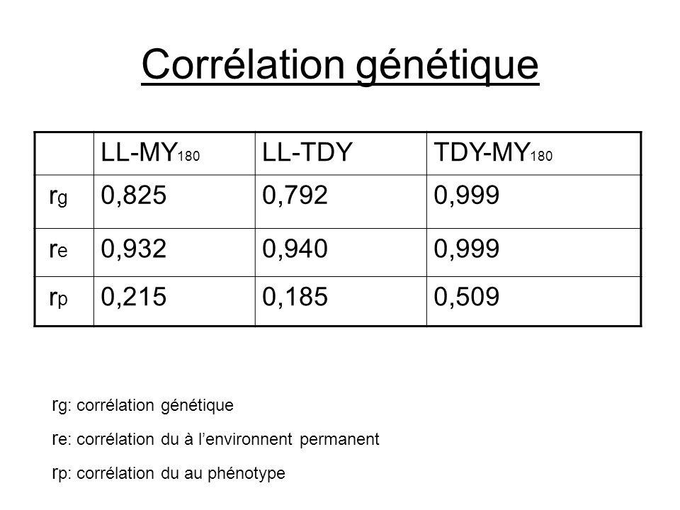 Corrélation génétique