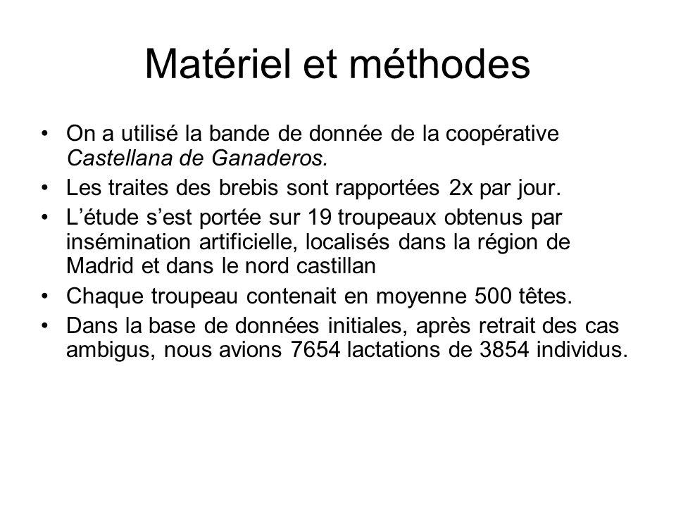 Matériel et méthodes On a utilisé la bande de donnée de la coopérative Castellana de Ganaderos. Les traites des brebis sont rapportées 2x par jour.