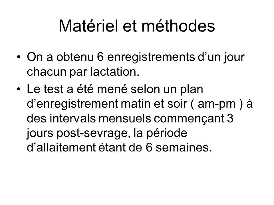 Matériel et méthodes On a obtenu 6 enregistrements d'un jour chacun par lactation.