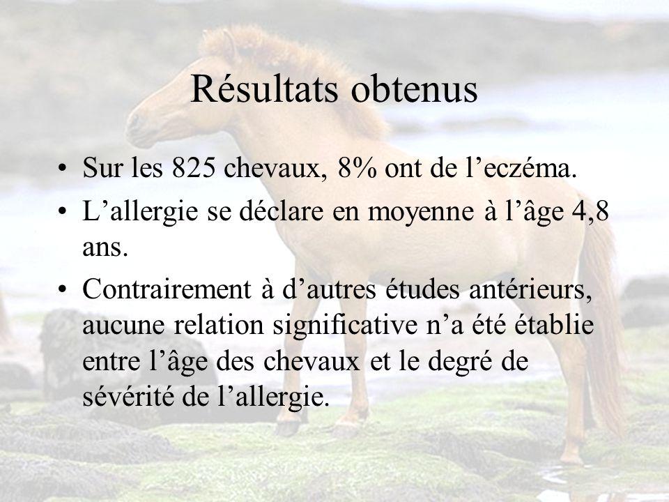 Résultats obtenus Sur les 825 chevaux, 8% ont de l'eczéma.