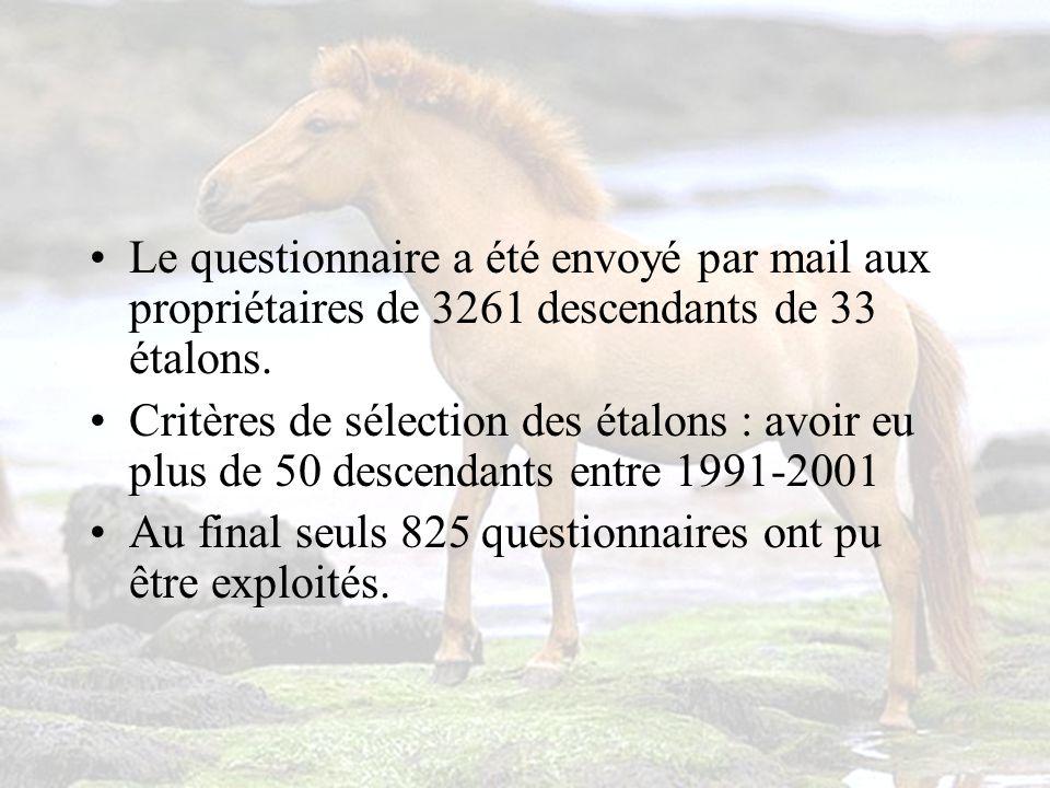 Le questionnaire a été envoyé par mail aux propriétaires de 3261 descendants de 33 étalons.