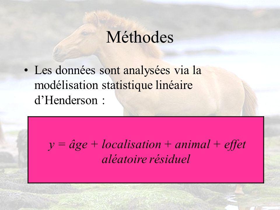 y = âge + localisation + animal + effet aléatoire résiduel