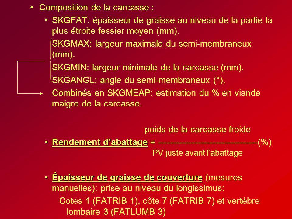 Composition de la carcasse :