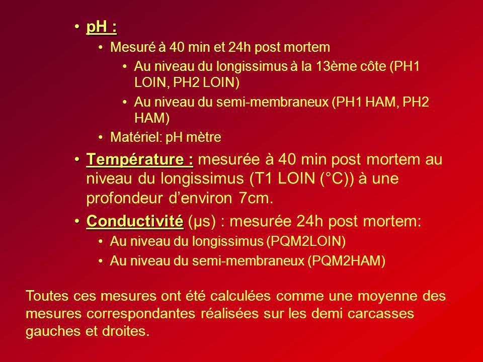 Conductivité (µs) : mesurée 24h post mortem:
