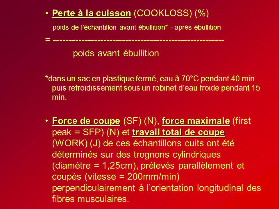 Perte à la cuisson (COOKLOSS) (%)