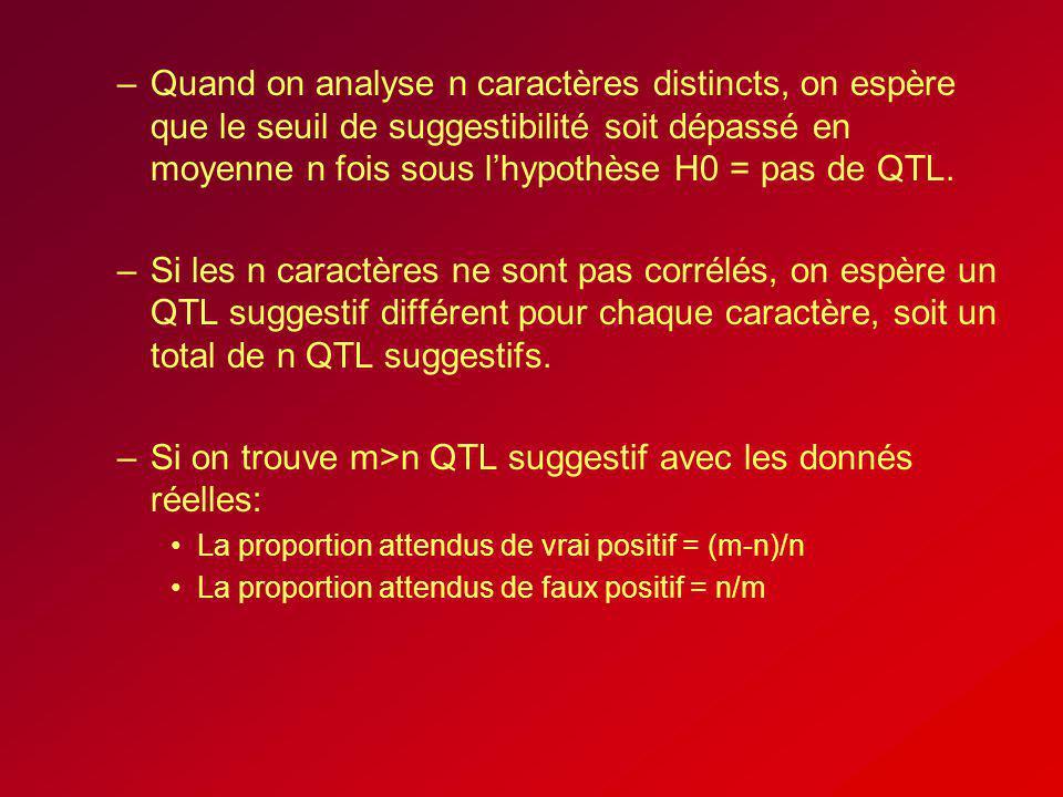 Si on trouve m>n QTL suggestif avec les donnés réelles: