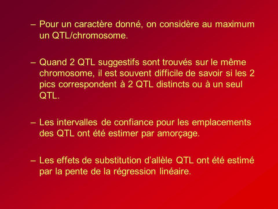 Pour un caractère donné, on considère au maximum un QTL/chromosome.