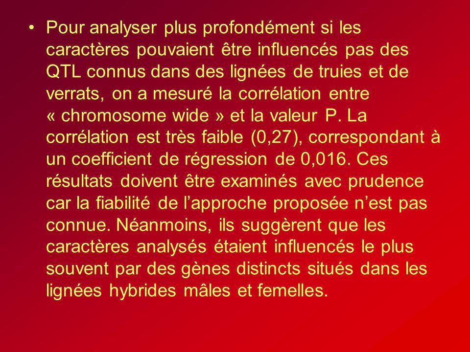 Pour analyser plus profondément si les caractères pouvaient être influencés pas des QTL connus dans des lignées de truies et de verrats, on a mesuré la corrélation entre « chromosome wide » et la valeur P.