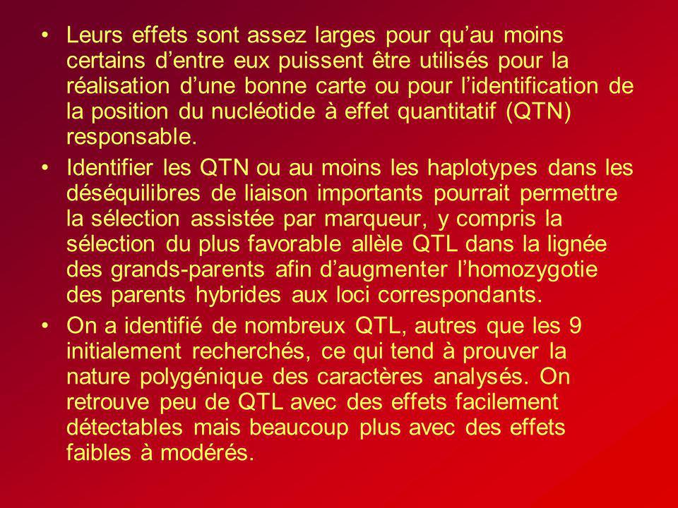 Leurs effets sont assez larges pour qu'au moins certains d'entre eux puissent être utilisés pour la réalisation d'une bonne carte ou pour l'identification de la position du nucléotide à effet quantitatif (QTN) responsable.