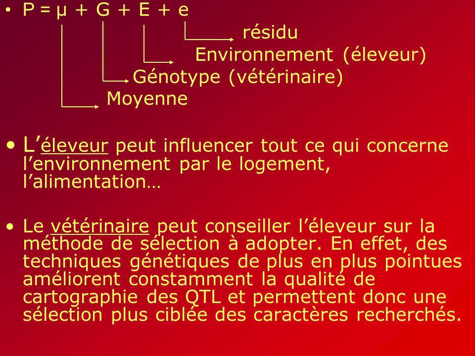 P = µ + G + E + e résidu. Environnement (éleveur) Génotype (vétérinaire) Moyenne.